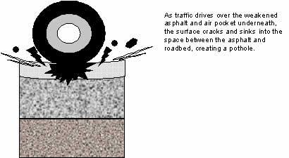 Pothole 4